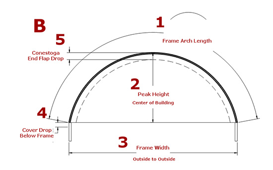 Measuring for a Cover - Part 2