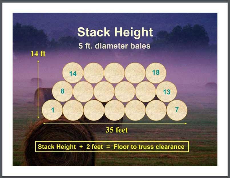 Stacking 5 foot round bales